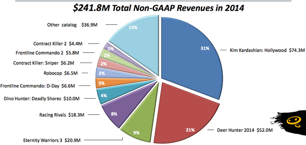 Glu's revenue last year